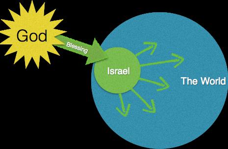 blessing-thru-israel